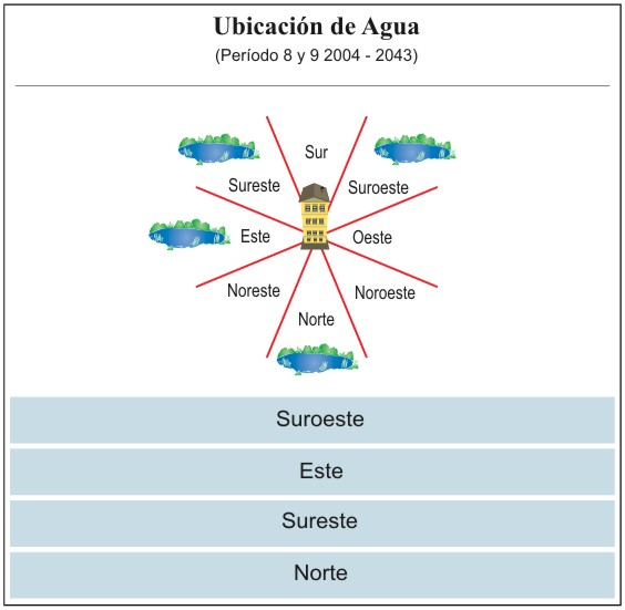 ubicaci n favorable de agua en per odos 8 y 9 cinco